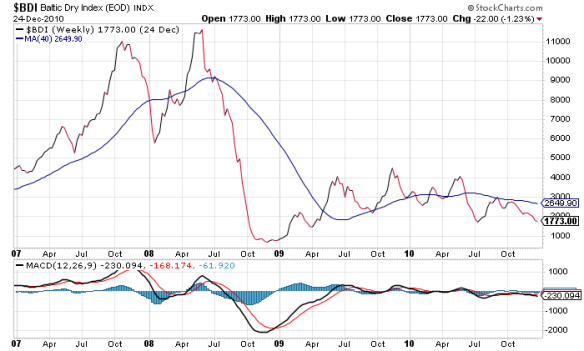 Baltic Dry Index As Recession Indicator | Credit Flow Investor