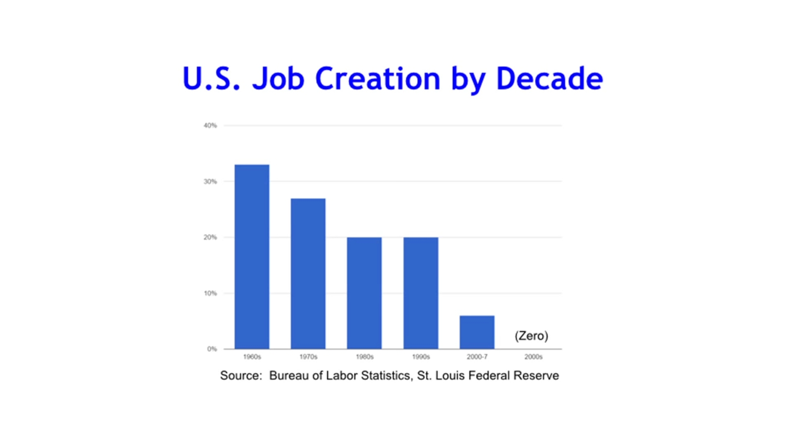 US job creation by decade   Credit Flow Investor